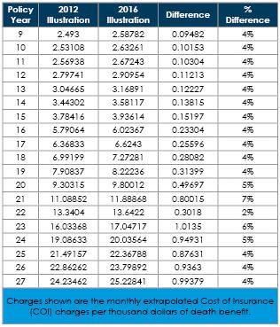 6-9-2016_chart
